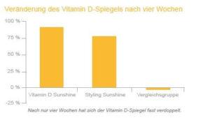 Studie_VitaminDf_aufbau